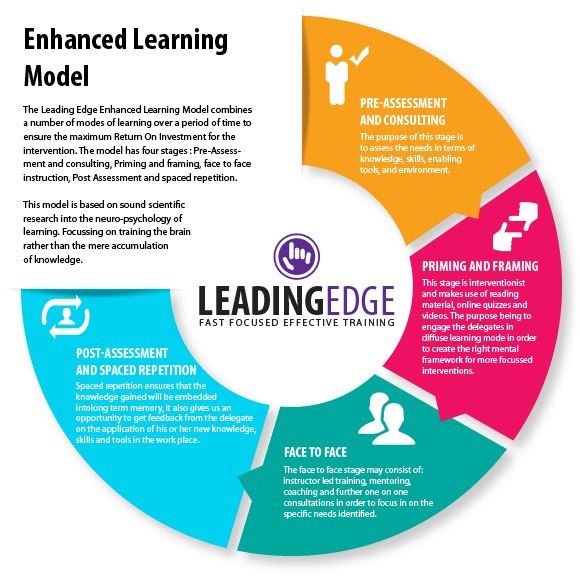 leading edge enchanced learning model